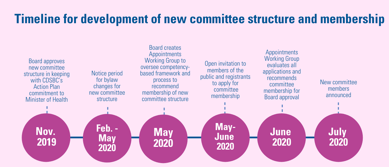 Committee Structure timeline revised narrow (1).png